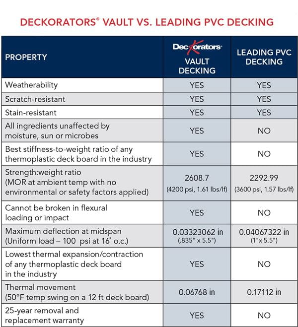 Deckorators Vault compared to PVC Decking Chart