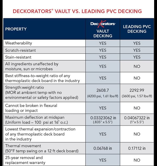 Deckorators Vault compared to PVC Decking Chart